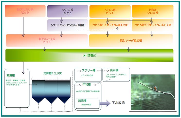 排水処理工程図